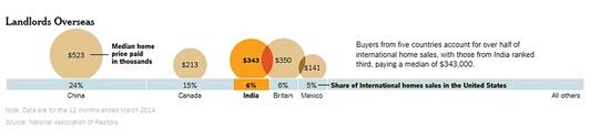 Số tiền trung bình mà người Trung Quốc, Canada, Ấn Độ, Anh, Mexico chi ra để mua một căn nhà ở Mỹ (Đơn vị tính là 1.000 đô la Mỹ).